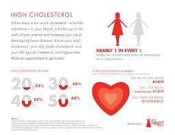 Cholesterol info chart1