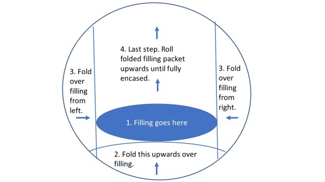 Blintz folding diagram-bigger